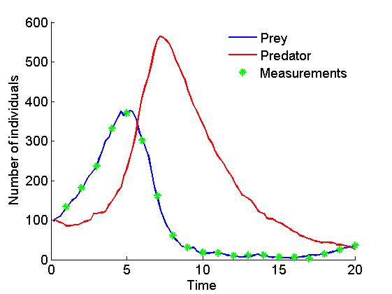 Matbiips example: Stochastic kinetic predator-prey model