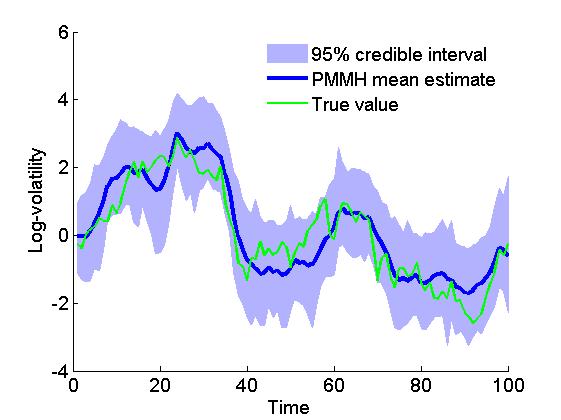 Matbiips example: Stochastic volatility